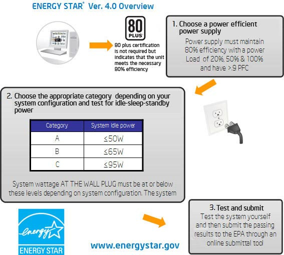 Nouvelle version du Label Energy Star