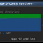 Statistiques Steam PC Gamer