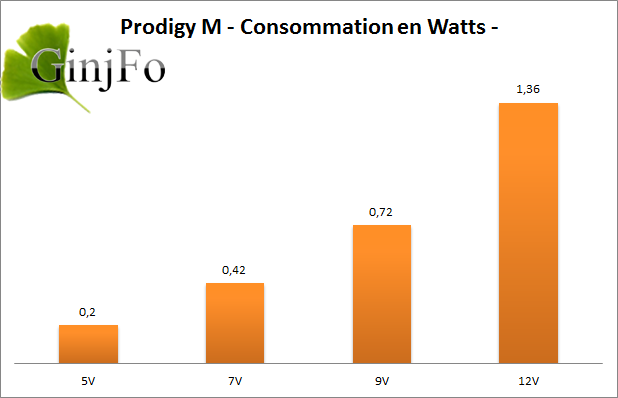 Prodigy : Consommation