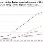 évolutions du nombre de supports autorisés pour le 4G par opérateur depuis le mois de novembre 2012