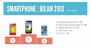 infographie bilan smartphone 2013