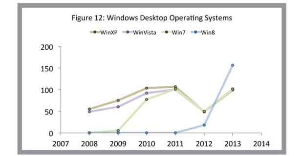 VULNERABILITIES IN WINDOWS OPERATING SYSTEMS, 5 YEARS