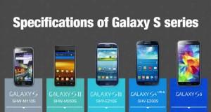 Du Galaxy S au Galaxy S5, infographie