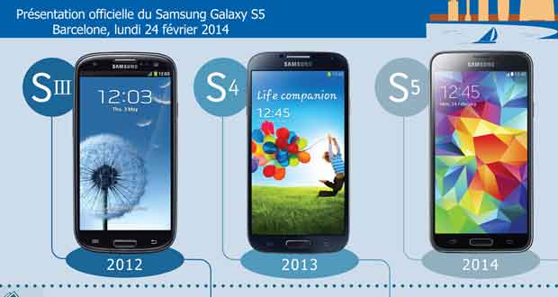 Le Galaxy S5 face aux Galaxy S3 et S4