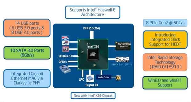 Intel Haswell-E, chipset X99 Wellsburg