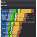 Antutu, Caractéristiques du Galaxy S5 Zoom
