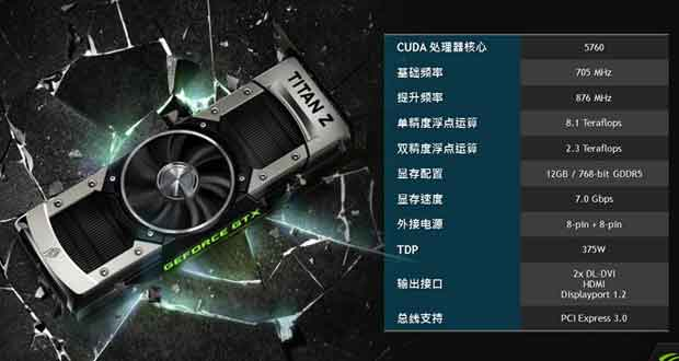 NVIDIA GeForce GTX Titan Z Performance