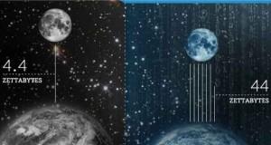 rapport Digital Universe