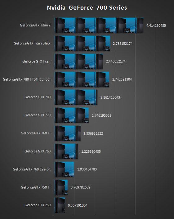 Votre carte graphique geforce 700 series vaut combien de - Meilleur console entre xbox one et ps4 ...