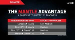 Mantle AMD