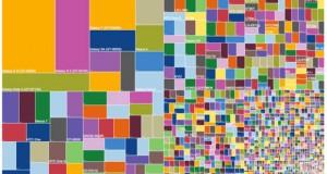 Android, un marché très fragmenté