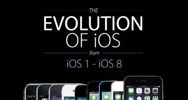 Infographie, l'histoire d'iOS et de l'iPhone