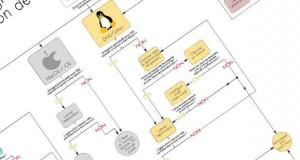 Installation de logiciel : comportement des utilisateurs en fonction du système d'exploitation
