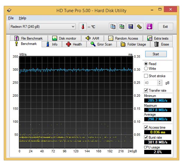 SSD Radeon R7 240 Go; scores sous HDTune Pro 5