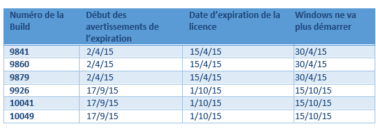 Build de Windows 10, les dates d'expiration