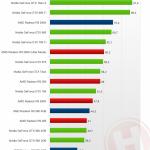 Radeon r9 390x selon hardware.info