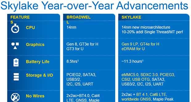 Slide Intel Skylake