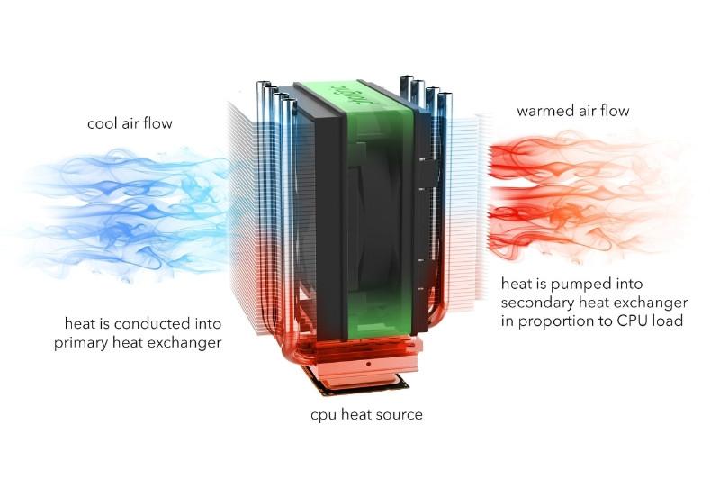 Freezer System Design