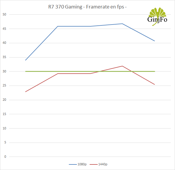 R7 370 Gaming 2G - Performances Framerate