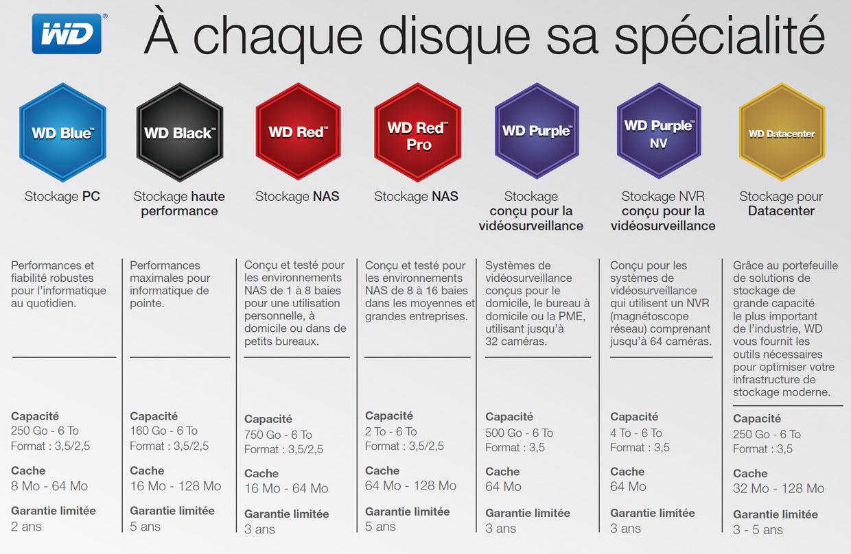 wd table sur la couleur pour diff rencier ses disques durs en fonction de leur usage ginjfo. Black Bedroom Furniture Sets. Home Design Ideas