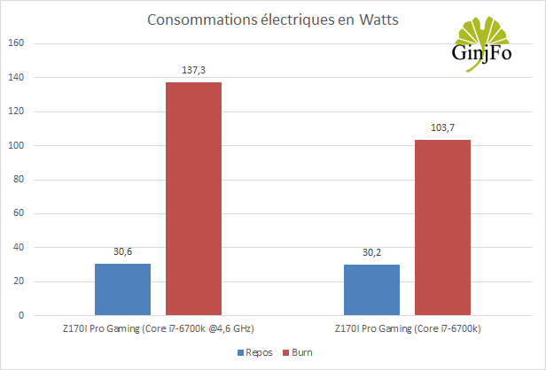 Carte mère Z170I Pro Gaming d'Asus - Consommation