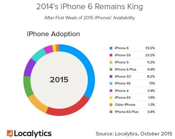 iPhone 6s - Statistiques des ventes