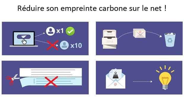 Comment réduire son empreinte carbone sur le net