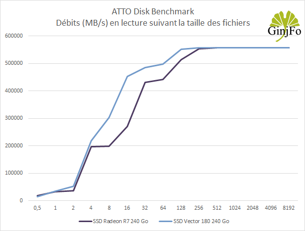 SSD OCZ Vector 180 240 Go - débits en lecture sous ATTO