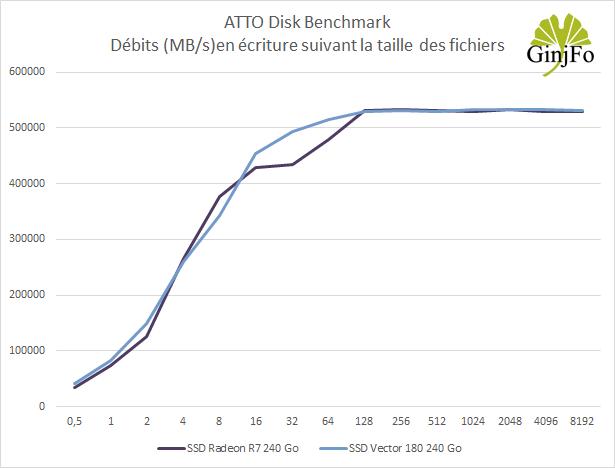 SSD OCZ Vector 180 240 Go - débits en écriture sous ATTO