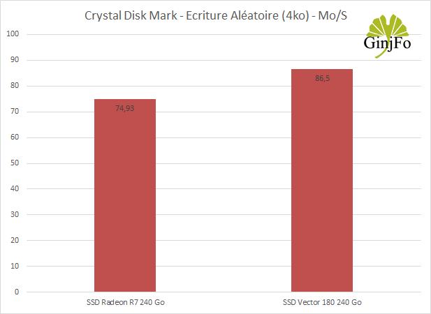 SSD OCZ Vector 180 240 Go - Débit en écriture aléatoire (4ko)