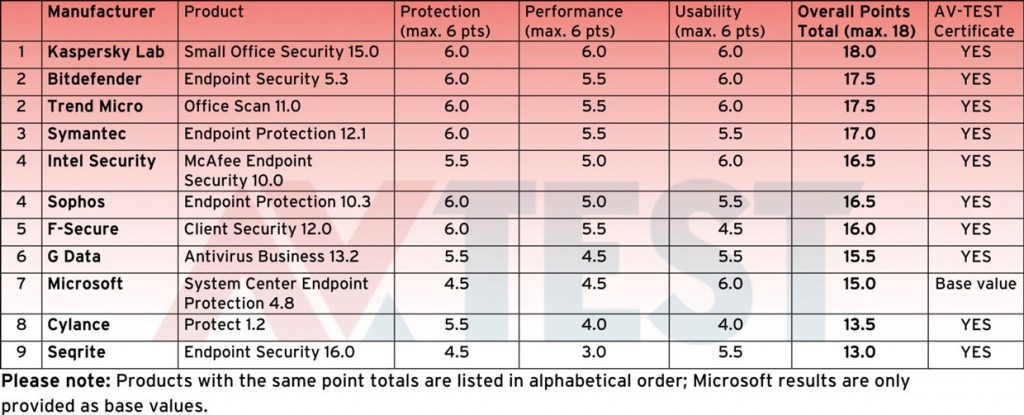 11 solutions de protection pour les entreprises testées avec Windows 10