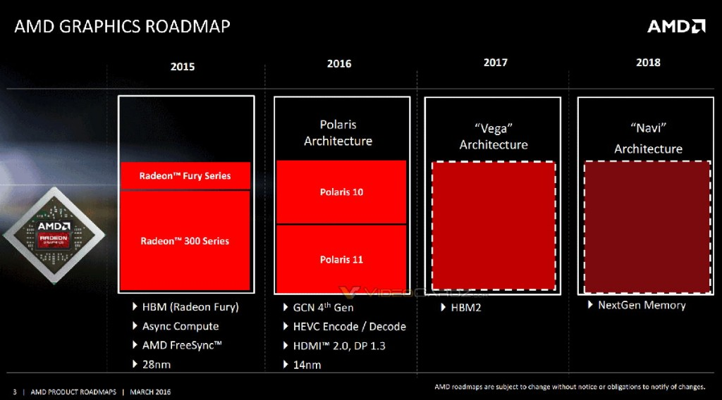 Feuille de route d'AMD - Architecture GPU