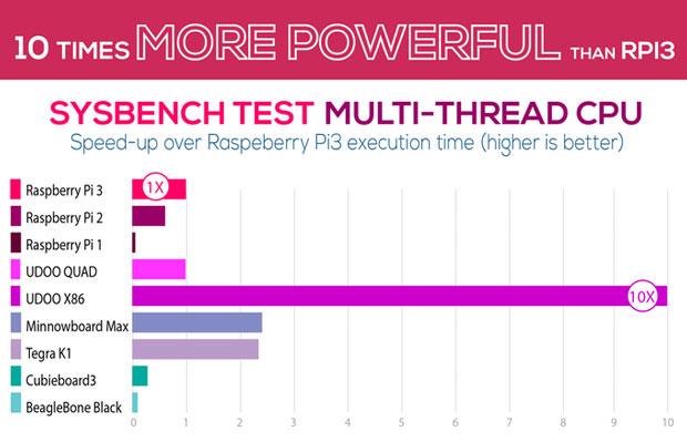 Udoo X86, 10 fois plus puissant que le Raspberry Pi 3 - GinjFo