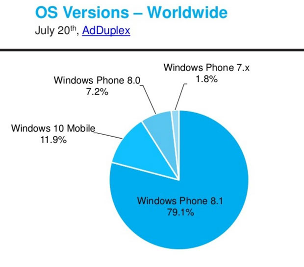 Rapport Windows Phone Device Statistic – July 2016 d'AdDuplex
