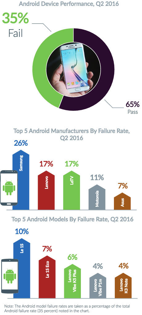 Etude The State of Mobile Device Performance and Health: Q2 2016 de Blancco Technology