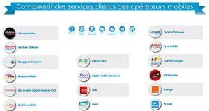Infographie : Comparatif des services clients des opérateurs mobiles