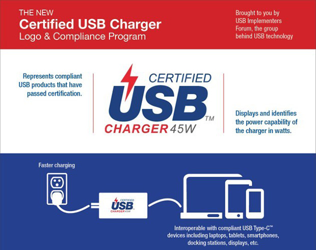 Certification USB Charger 45W