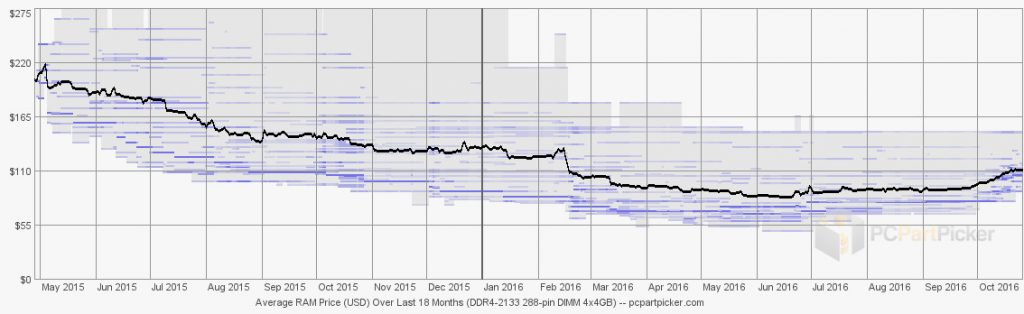 Evolution des prix de la DDR4 depuis 2015