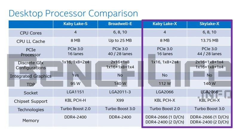 Plateforme Basin Fall X-Series d'Intel