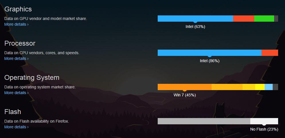 Mozilla - statistiques autour de son navigateur Firefox - Septembre 2016