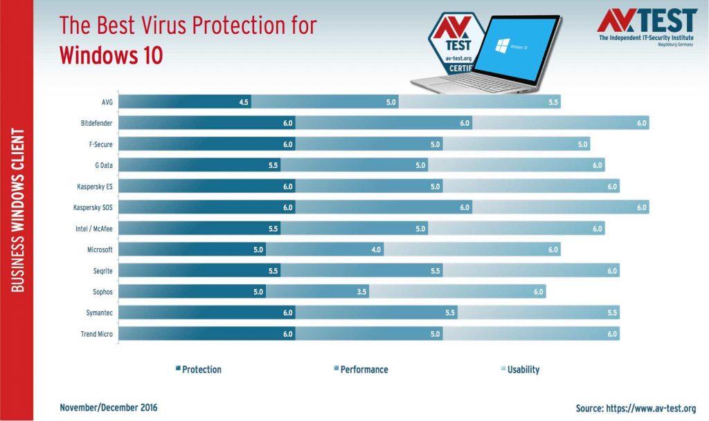 The Best Virus Protection for Windows 10, Etude d'AV-Test