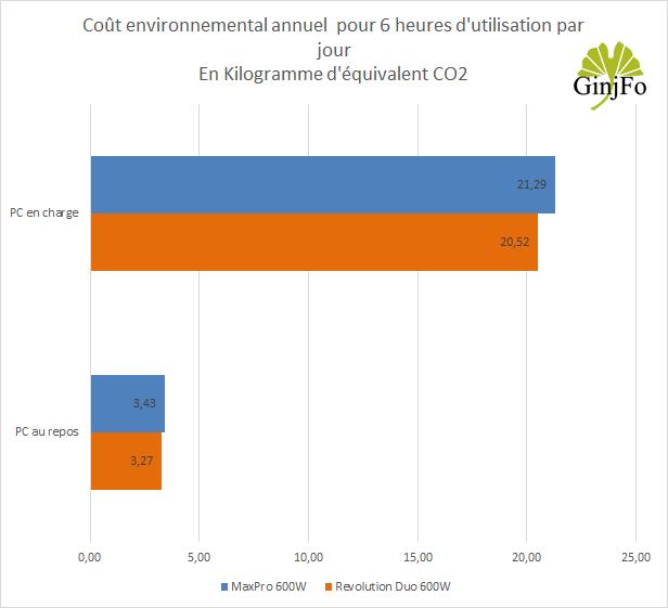 Alimentation Revolution Duo 600 Watts d'Enermax empreinte carbone de fonctionnement