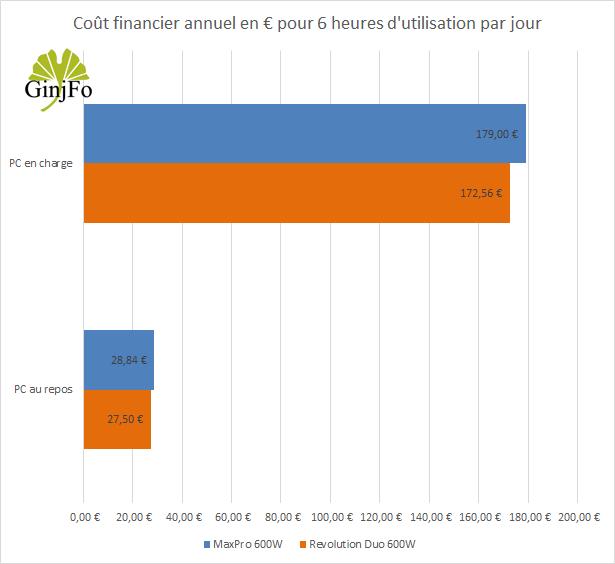Alimentation Revolution Duo 600 Watts d'Enermax - Cout financier annuel de fonctionnement