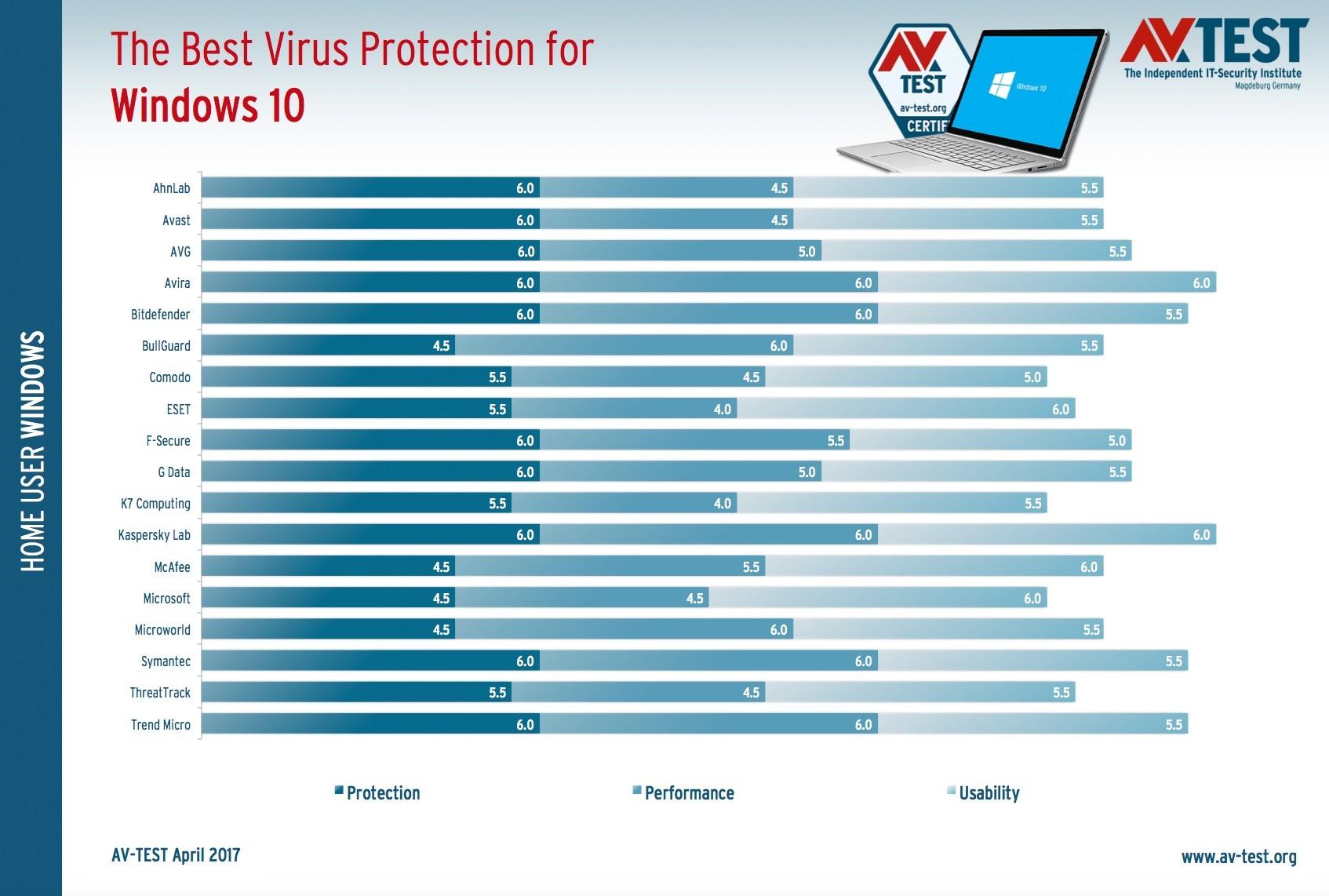 meilleur antivirus 2017