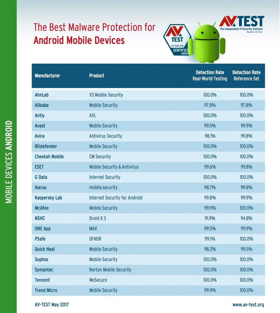 AV-Test – Best Malware Protection for Android Mobiles Devices – Mai 2017