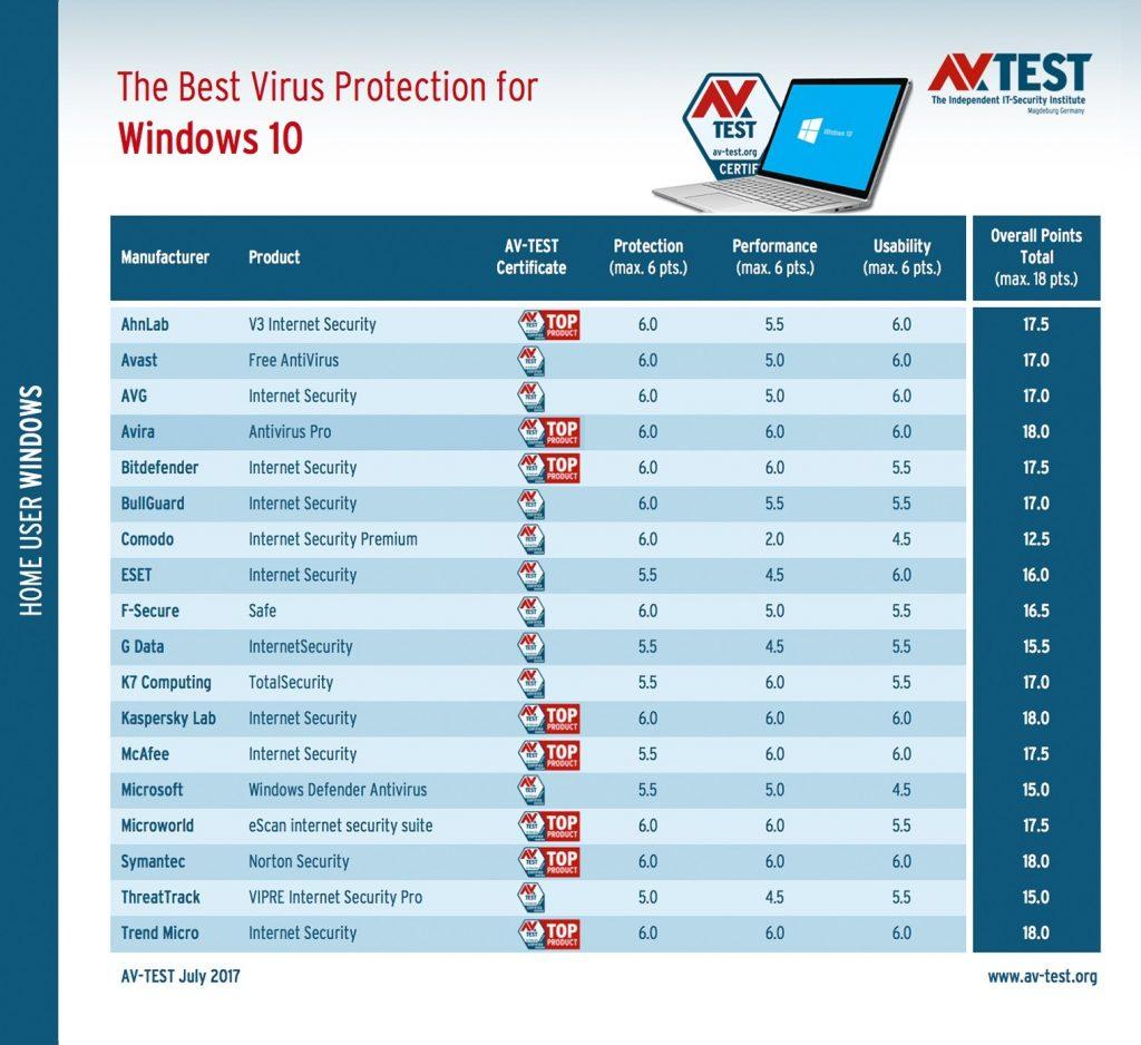 AV-TEST – classement des meilleures solutions de sécurité pour Windows 10 Fall Creators update – Juillet 2017