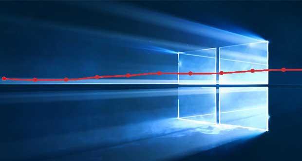 NetMarketShare - La croissance de Windows 10 en Juin 2017 est quasiment nulle