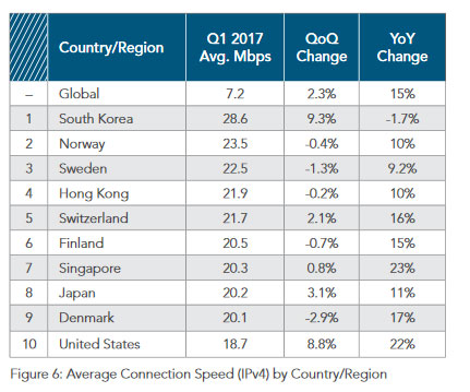 akamai's [state of the internet] Q1 2017 report