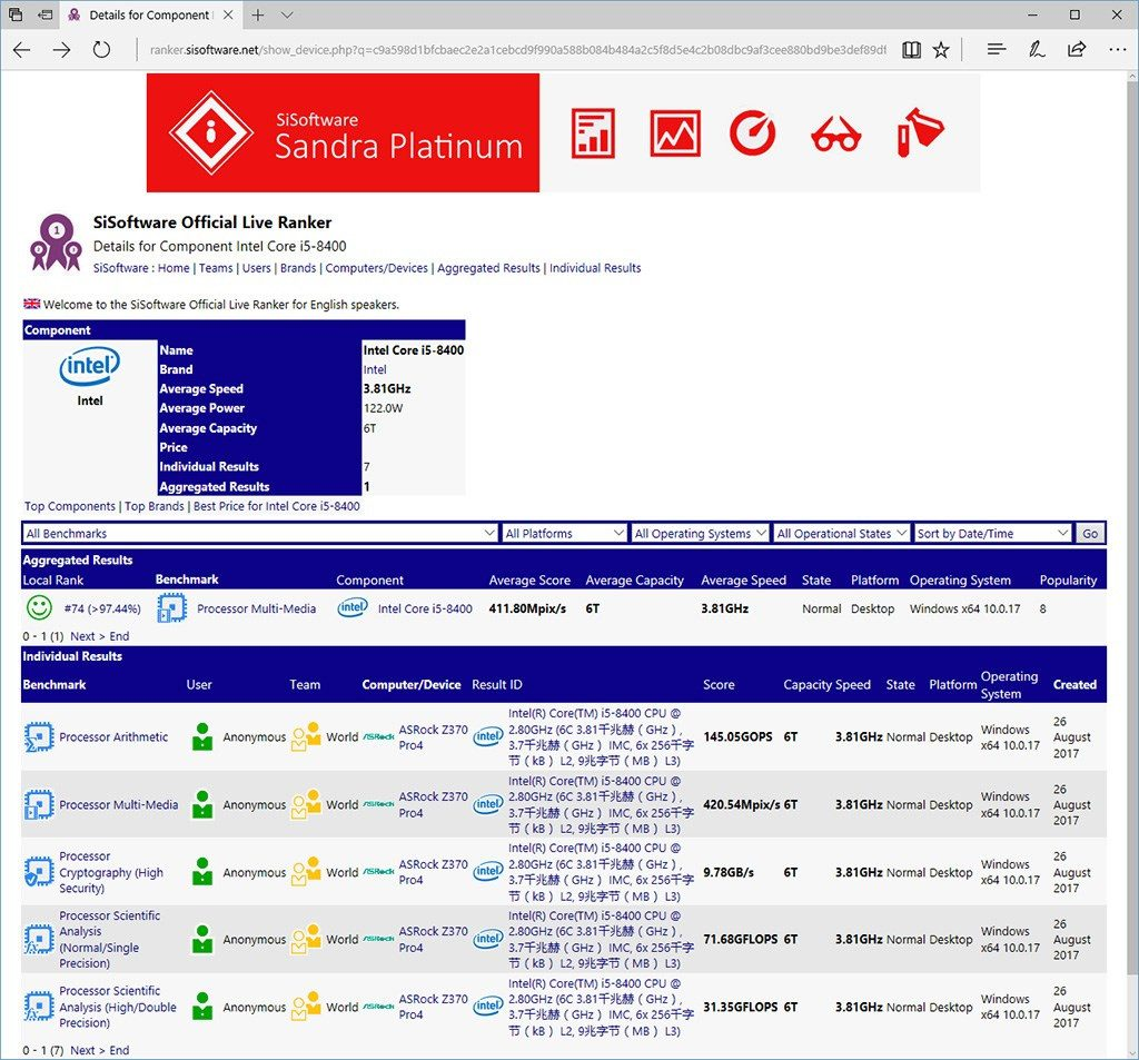 Benchmark SiSoft SANDRA Core i5-8400
