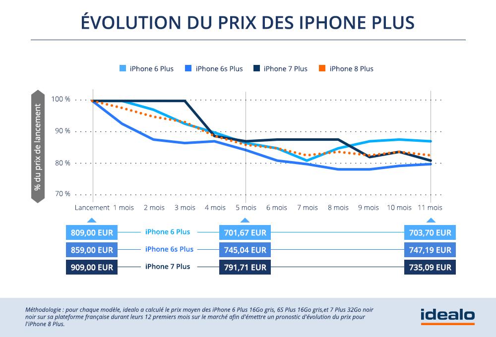 Evolution du prix des iPhone Plus – Source : Idealo